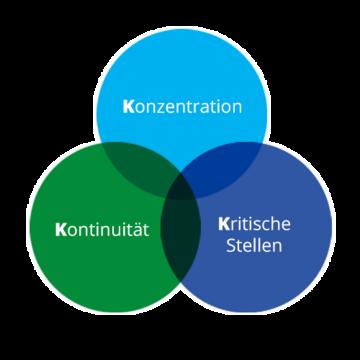 """Die """"Drei K-Regel"""" - Konzentration, Kontinuität, Kritische Stellen"""