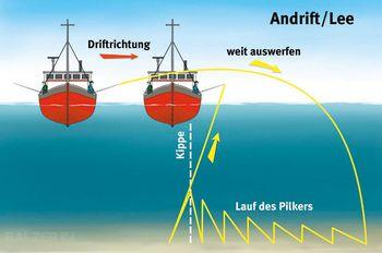 BALZER - Meeresangeln Norwegen - Andrift - Lauf des Pilkers