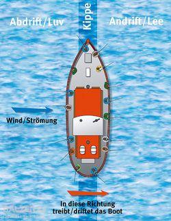 BALZER-Meeresangelnam Boot-Abdrift/Andrift